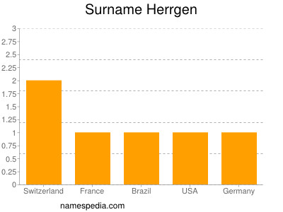 Surname Herrgen