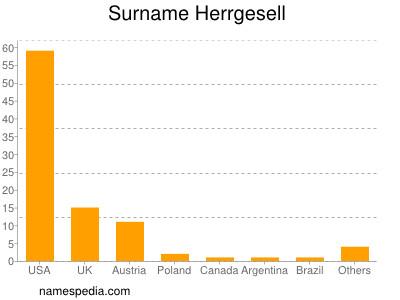 Surname Herrgesell
