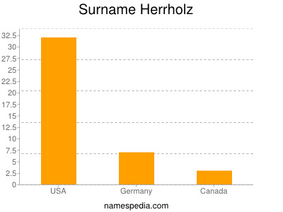 Surname Herrholz