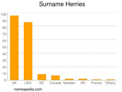 Surname Herries