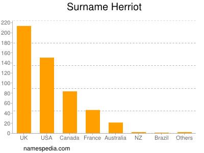 Surname Herriot