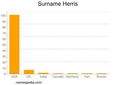 Surname Herris