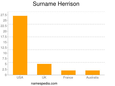 Surname Herrison