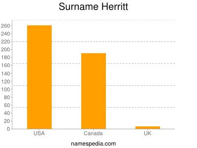 Surname Herritt