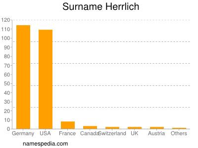 Surname Herrlich