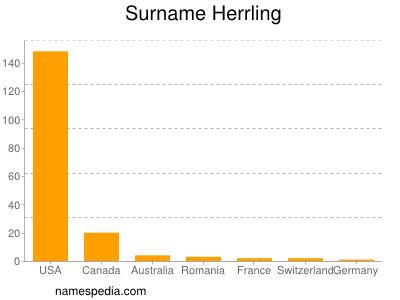 Surname Herrling