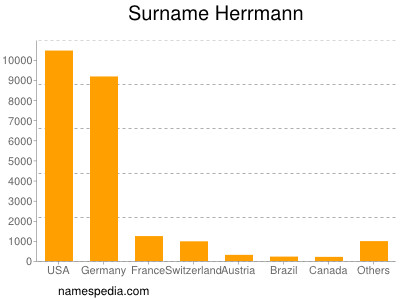 Surname Herrmann