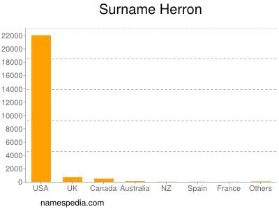 Surname Herron