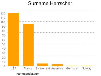 Surname Herrscher