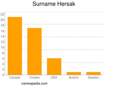 Surname Hersak