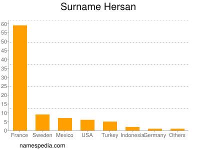 Surname Hersan
