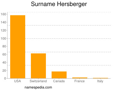 Surname Hersberger