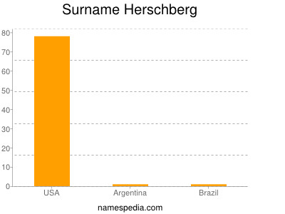 Surname Herschberg