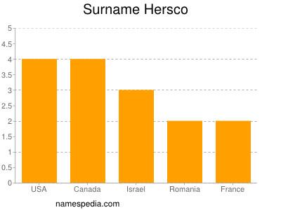 Surname Hersco