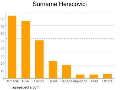 Surname Herscovici