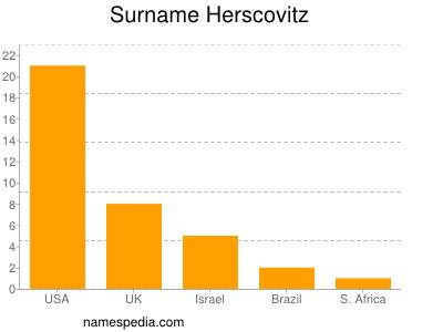 Surname Herscovitz