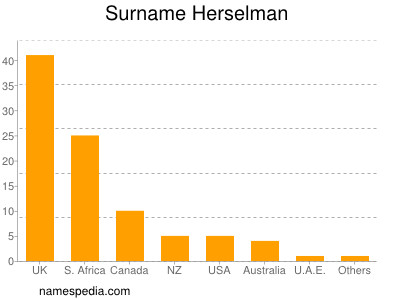 Surname Herselman