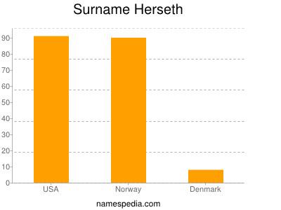 Surname Herseth