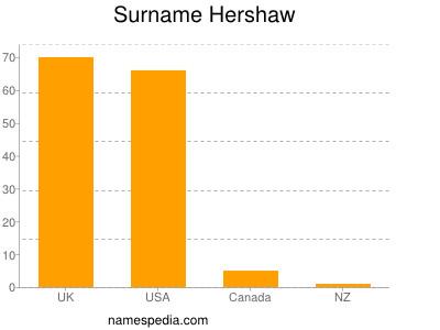 Surname Hershaw
