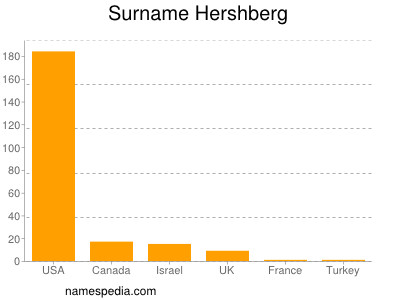 Surname Hershberg