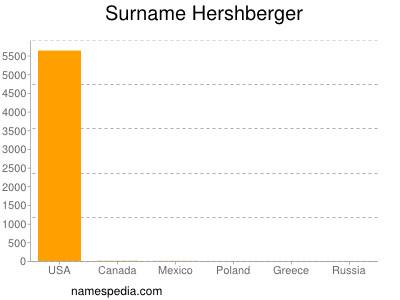 Surname Hershberger