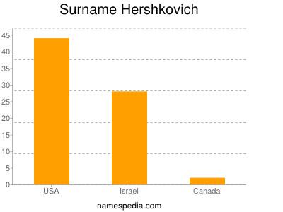 Surname Hershkovich