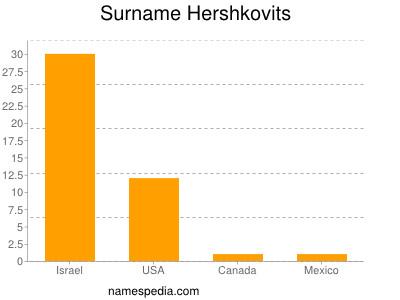 Surname Hershkovits