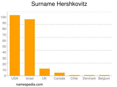 Surname Hershkovitz