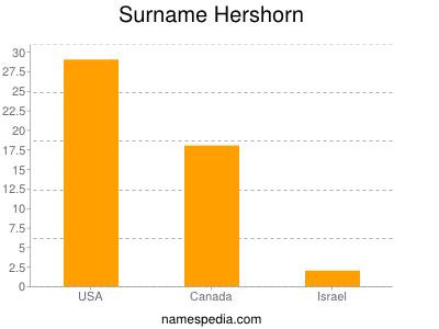 Surname Hershorn