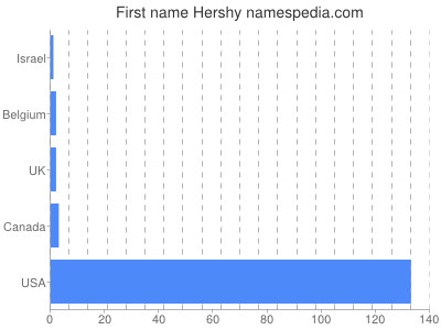Given name Hershy