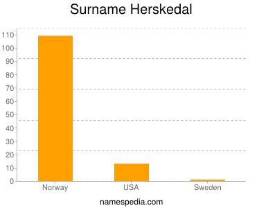 Surname Herskedal