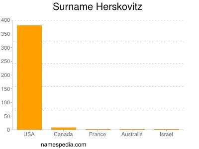 Surname Herskovitz