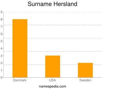 Surname Hersland