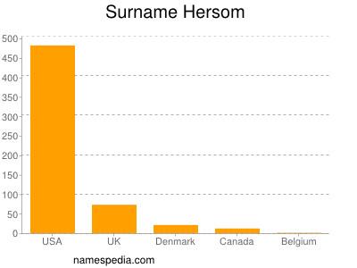 Surname Hersom