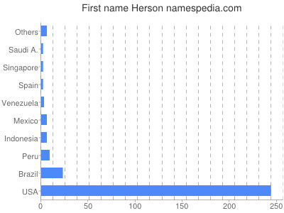 Given name Herson