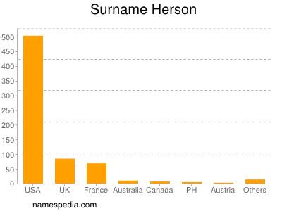 Surname Herson
