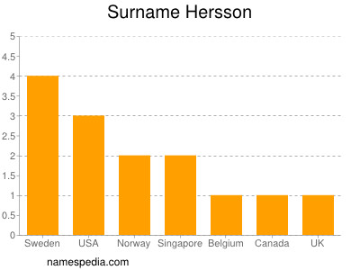 Surname Hersson