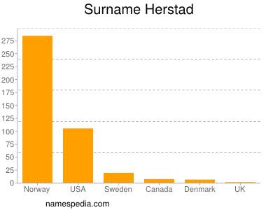 Surname Herstad