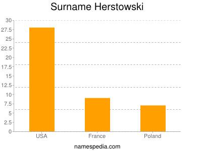 Surname Herstowski