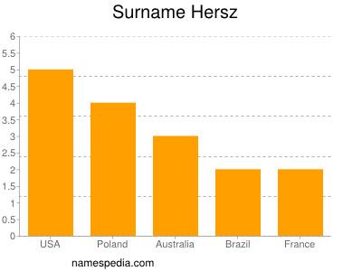 Surname Hersz