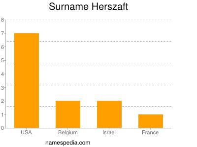Surname Herszaft
