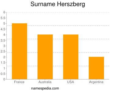 Surname Herszberg