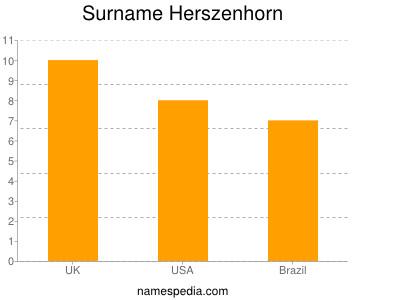 Surname Herszenhorn