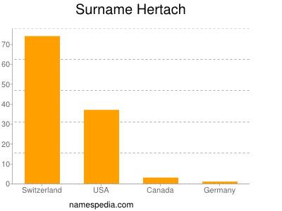 Surname Hertach