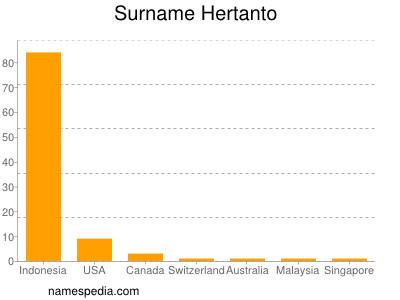 Surname Hertanto