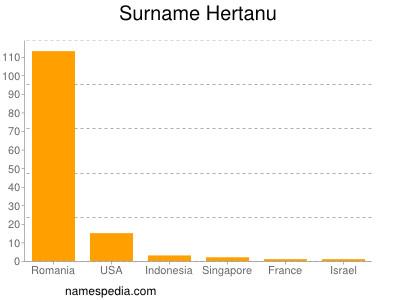 Surname Hertanu