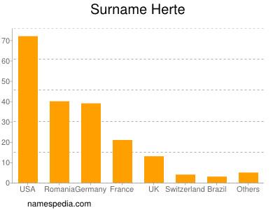 Surname Herte