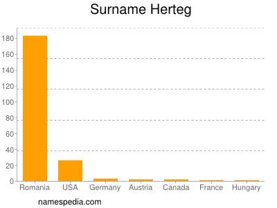 Surname Herteg