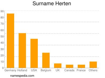 Surname Herten