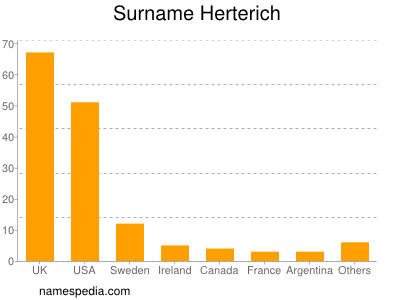 Surname Herterich
